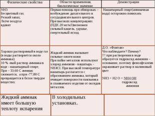 Получение аммиака: Промышленный способ: синтез аммиака из водорода и азота: N