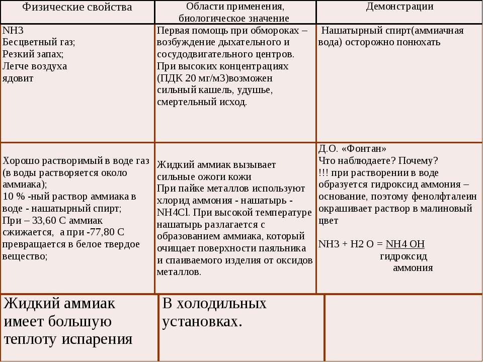 Получение аммиака: Промышленный способ: синтез аммиака из водорода и азота: N...