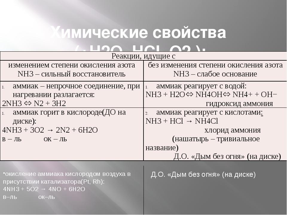 Закрепление 1. Задание: составьте уравнения следующих реакций и назовите про...