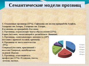 1. Отыменные прозвища (37%). Гафоновы от имени прапрадеда Агафон, Захаровы от