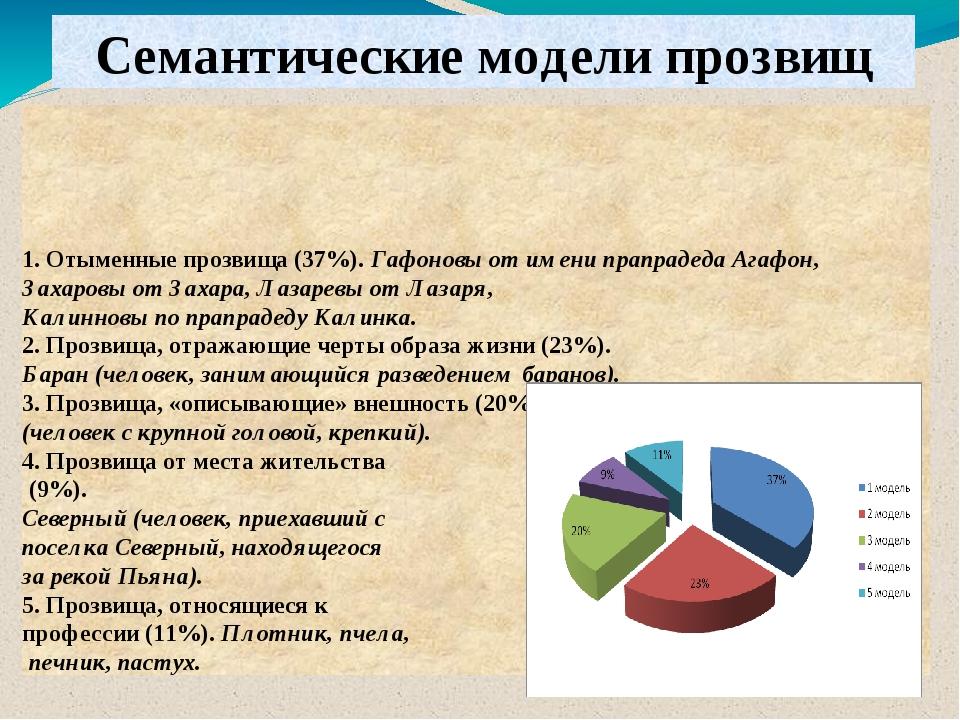 1. Отыменные прозвища (37%). Гафоновы от имени прапрадеда Агафон, Захаровы от...
