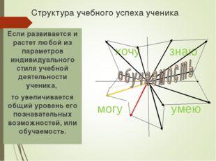 Структура учебного успеха ученика Если развивается и растет любой из парамет