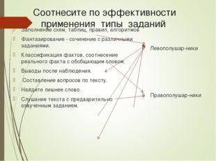 Соотнесите по эффективности применения типы заданий Заполнение схем, таблиц,