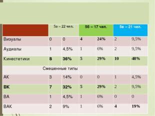 Результаты диагностического исследования модальности восприятия уч-ся 5 клас