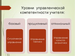 Уровни управленческой компетентности учителя: