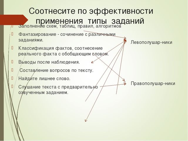 Соотнесите по эффективности применения типы заданий Заполнение схем, таблиц,...