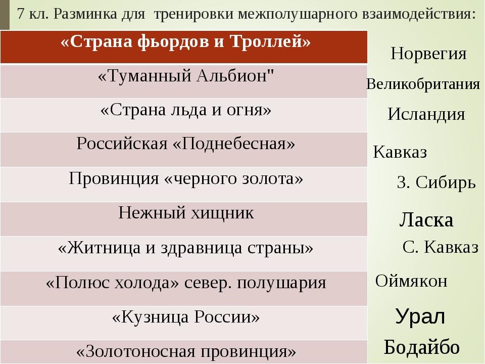 7 кл. Разминка для тренировки межполушарного взаимодействия: Норвегия Кавказ...