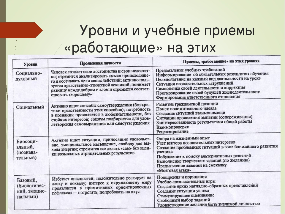 Уровни и учебные приемы «работающие» на этих уровнях