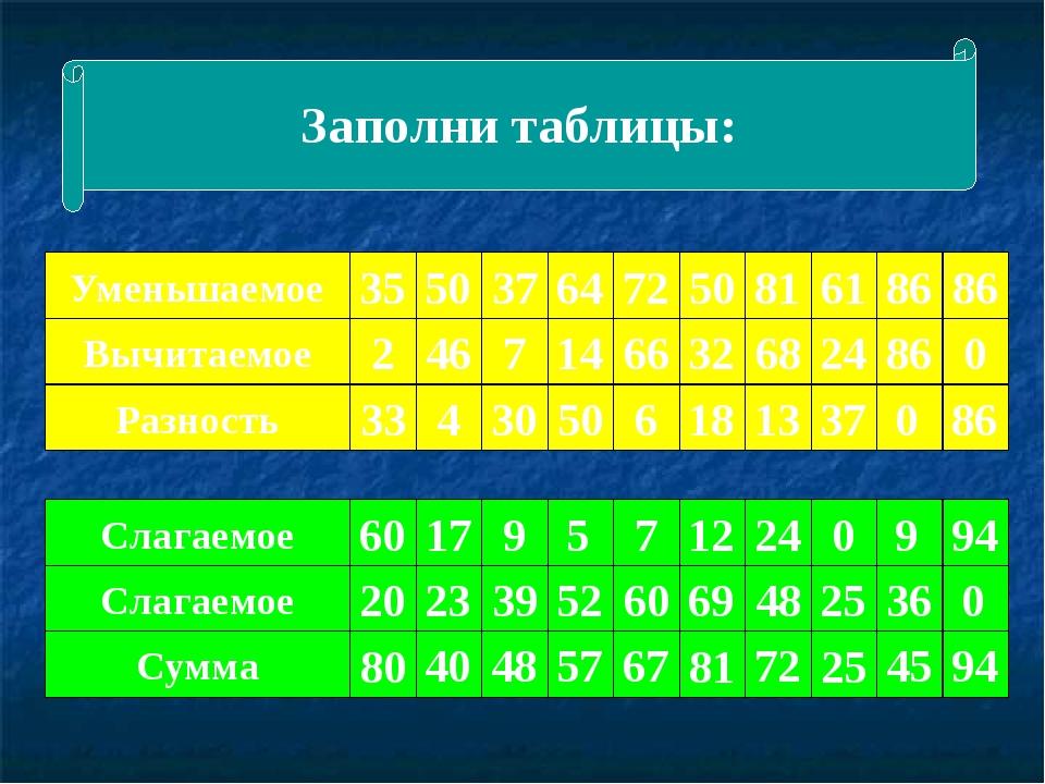 Заполни таблицы: Уменьшаемое 35 Вычитаемое Разность 50 86 81 72 64 7 14 32 2...