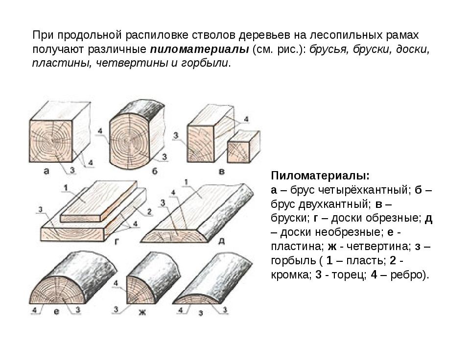 Пиломатериалы: а – брус четырёхкантный; б – брус двухкантный; в – бруски; г –...