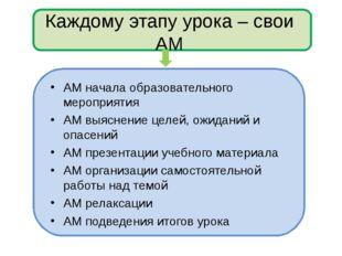 Каждому этапу урока – свои АМ АМ начала образовательного мероприятия АМ выясн