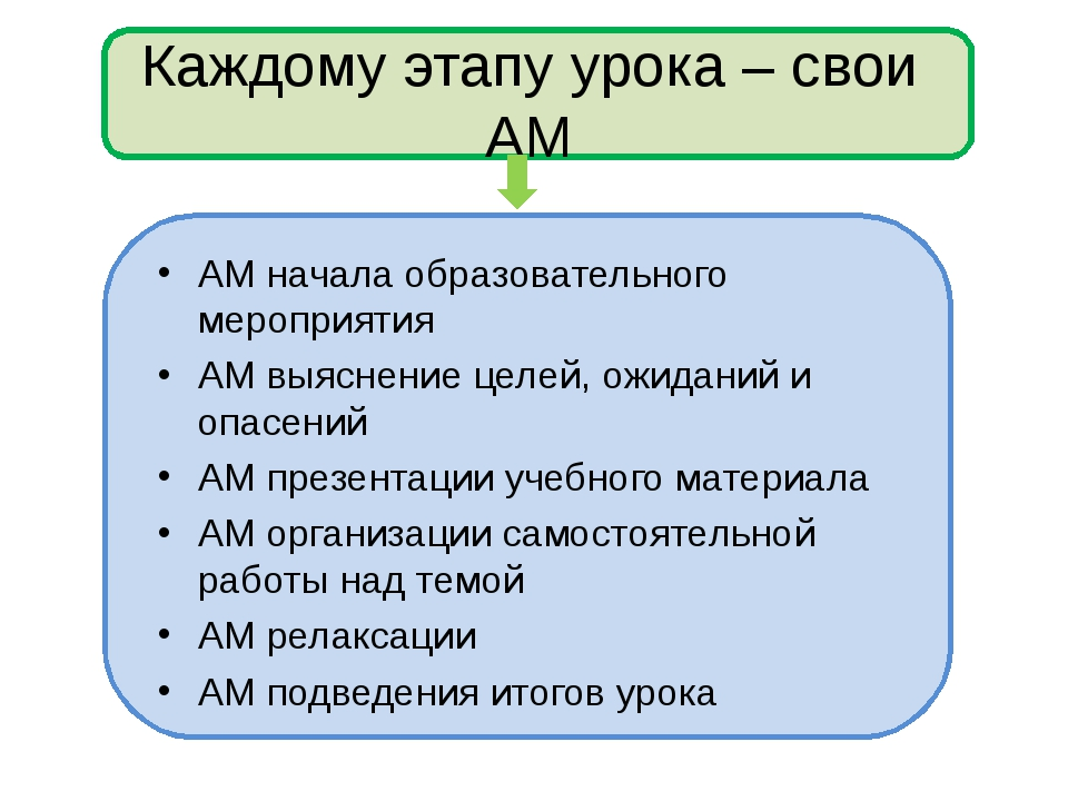 Каждому этапу урока – свои АМ АМ начала образовательного мероприятия АМ выясн...