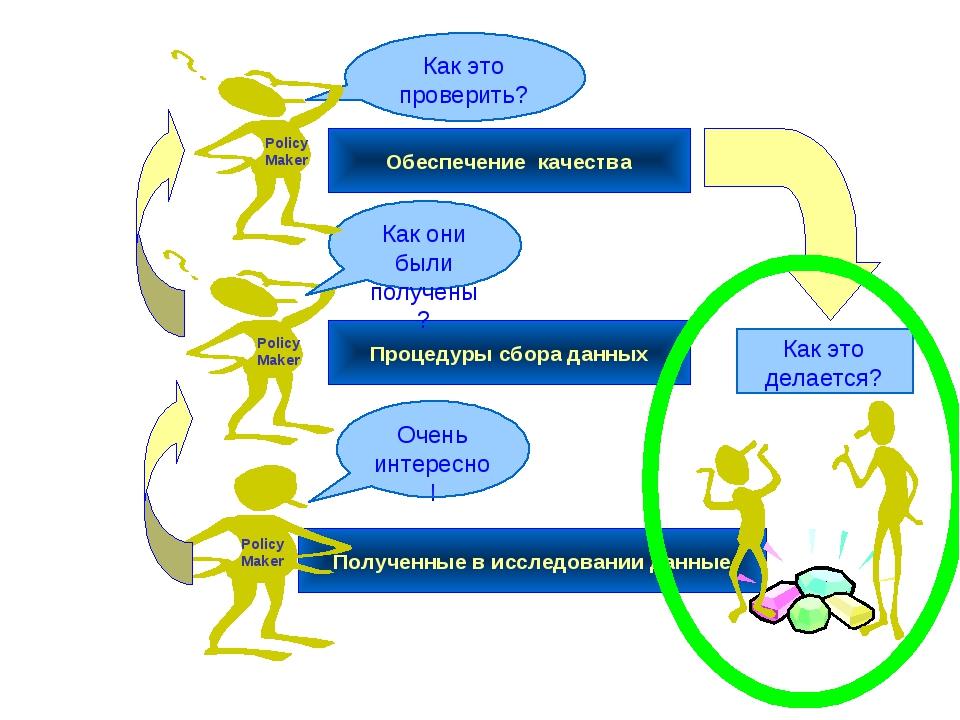 Процедуры сбора данных Обеспечение качества Полученные в исследовании данные