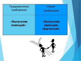 Традиционные требованияНовые требования «Выпускник знающий»  «Выпускник уме