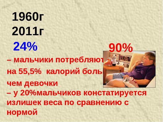 24% – мальчики потребляют на 55,5% калорий больше, чем девочки 1960г 2011г –...