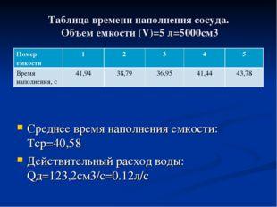 Таблица времени наполнения сосуда. Объем емкости (V)=5 л=5000см3 Среднее врем