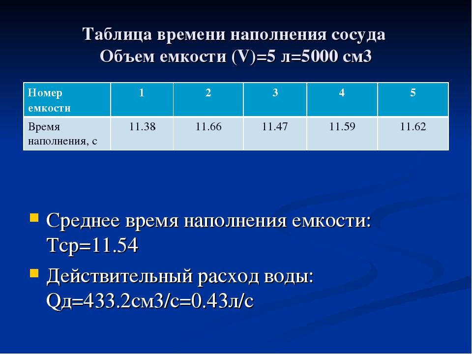 Таблица времени наполнения сосуда Объем емкости (V)=5 л=5000 см3 Среднее врем...