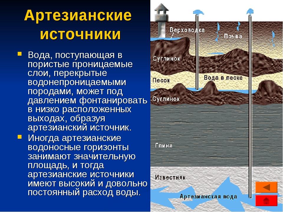 Артезианские источники Вода, поступающая в пористые проницаемые слои, перекры...
