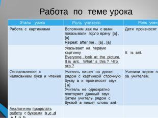 Работа по теме урока Этапы урока Роль учителя Роль ученика Работа с картинкам