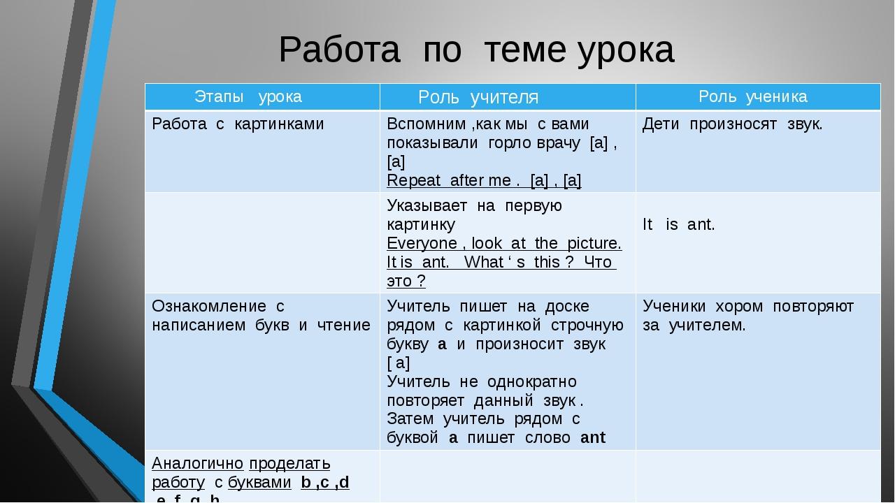 Работа по теме урока Этапы урока Роль учителя Роль ученика Работа с картинкам...