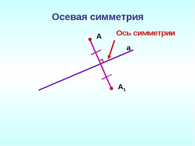 Осевая симметрия a А А1 Ось симметрии