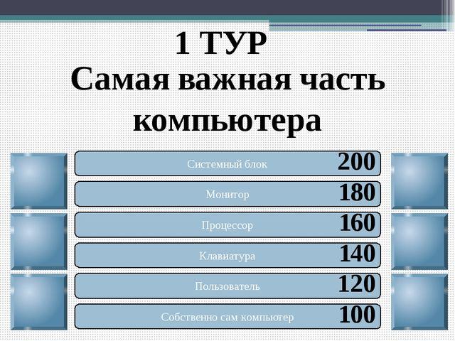 1 ТУР Самая важная часть компьютера Системный блок Монитор Процессор Клавиату...