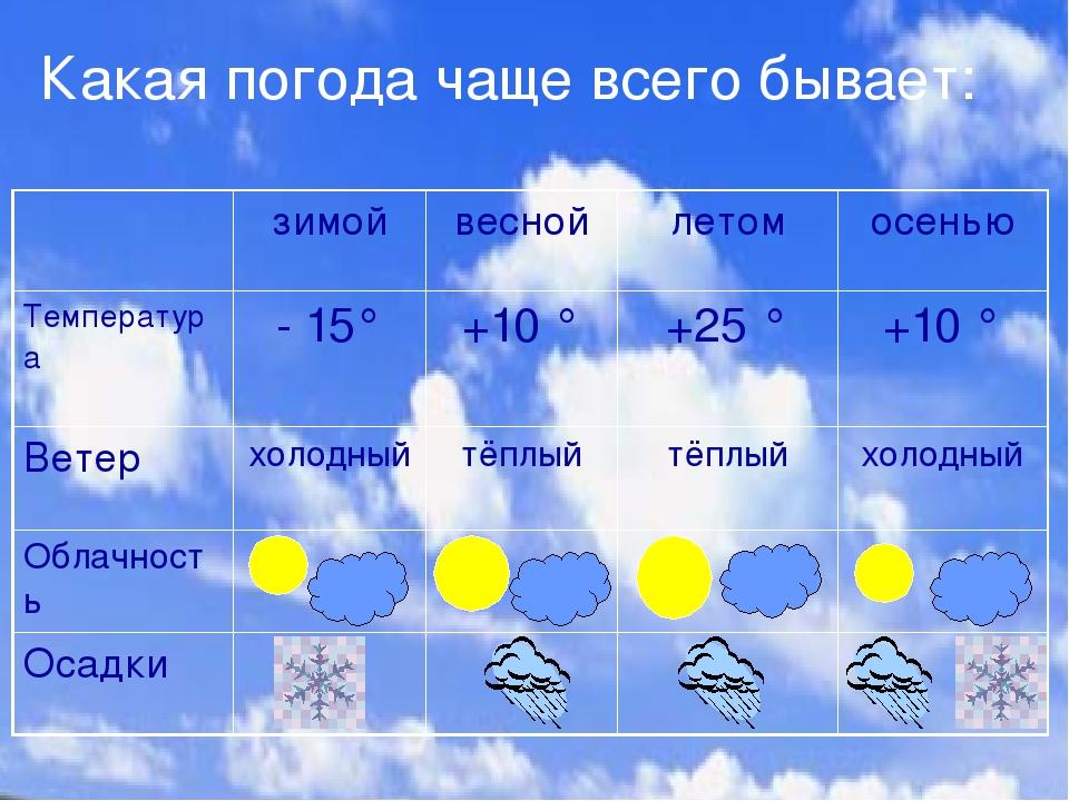 Какая погода чаще всего бывает: зимой весной летом осенью Температура - 15° +...