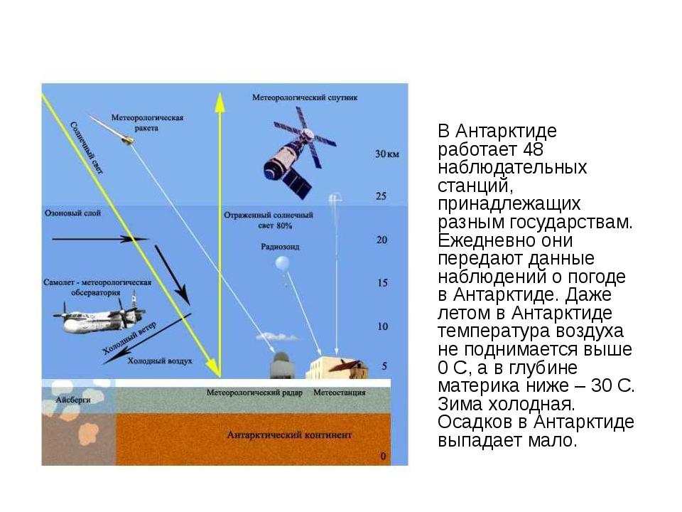 В Антарктиде работает 48 наблюдательных станций, принадлежащих разным госуда...