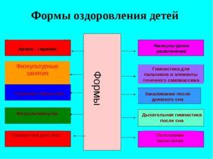 Формы оздоровления детей Формы Физкультурное развлечение Аромо - терапия Физк