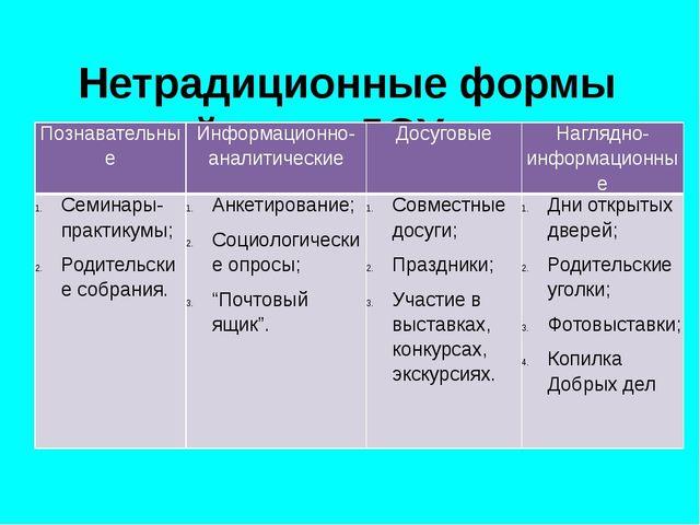 Нетрадиционные формы воздействия ДОУ и семьи Познавательные Информационно-ан...