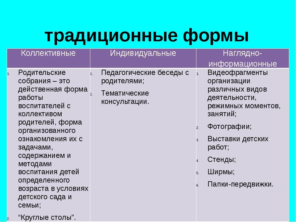 традиционные формы воздействия ДОУ и семьи Коллективные Индивидуальные Нагля...