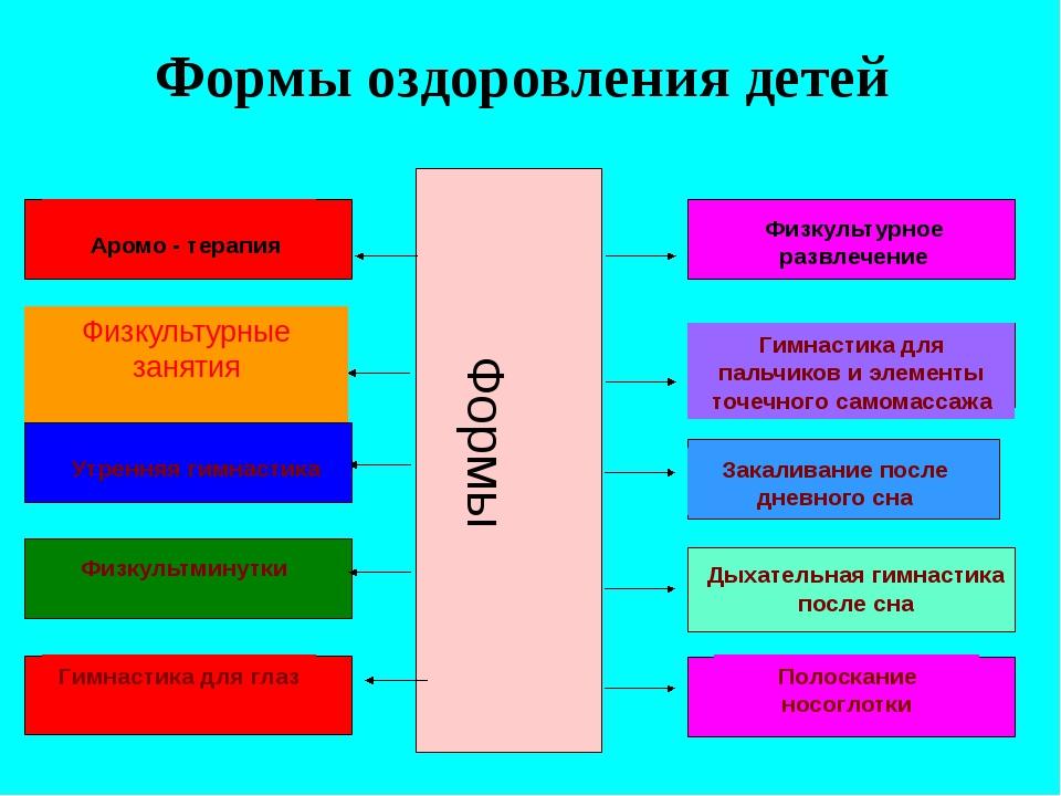 Формы оздоровления детей Формы Физкультурное развлечение Аромо - терапия Физк...
