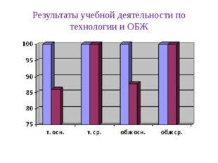Результаты учебной деятельности по технологии и ОБЖ