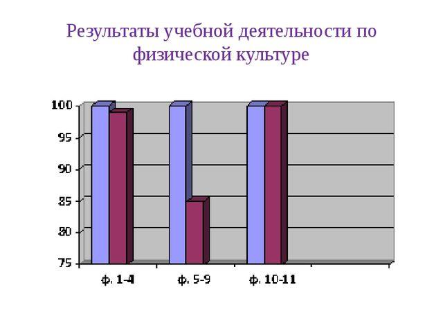 Результаты учебной деятельности по физической культуре