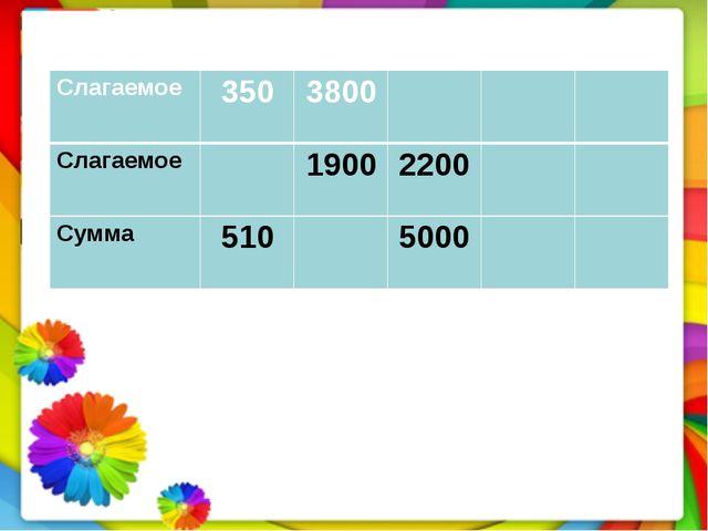 Слагаемое 350 3800 Слагаемое 1900 2200 Сумма 510 5000