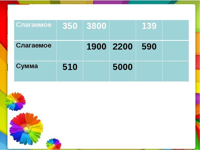 Слагаемое 350 3800 139 Слагаемое 1900 2200 590 Сумма 510 5000