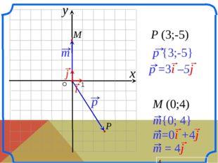 О 1 P (3;-5) M (0;4) x y p {3;-5} P i p =3i –5j j M m{0; 4} m=0i +4j m = 4j