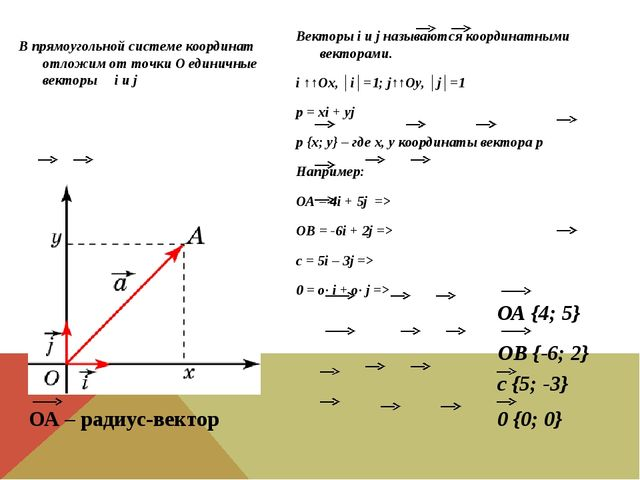 В прямоугольной системе координат отложим от точки О единичные векторы i и j...