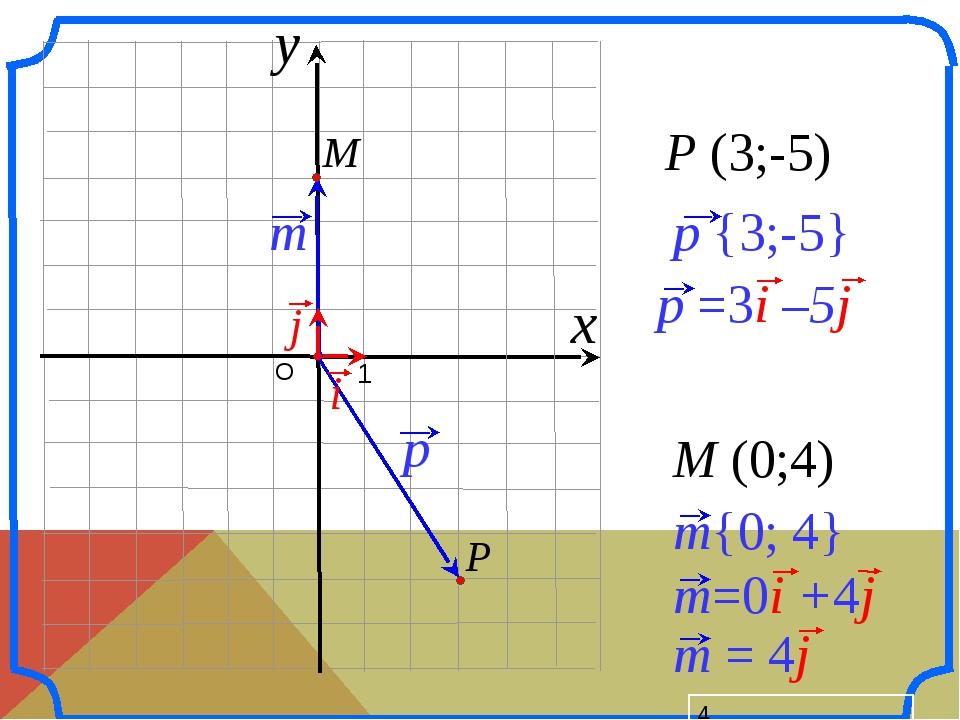 О 1 P (3;-5) M (0;4) x y p {3;-5} P i p =3i –5j j M m{0; 4} m=0i +4j m = 4j...