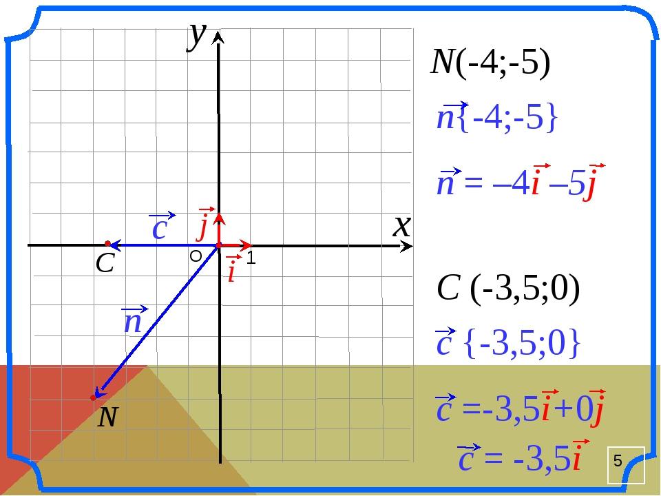 О 1 N(-4;-5) C (-3,5;0) x y n{-4;-5} N i n = –4i –5j j C c {-3,5;0} c =-3,5i...