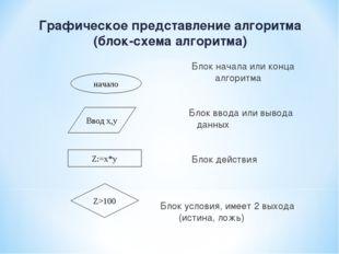 Графическое представление алгоритма (блок-схема алгоритма) Блок начала или ко