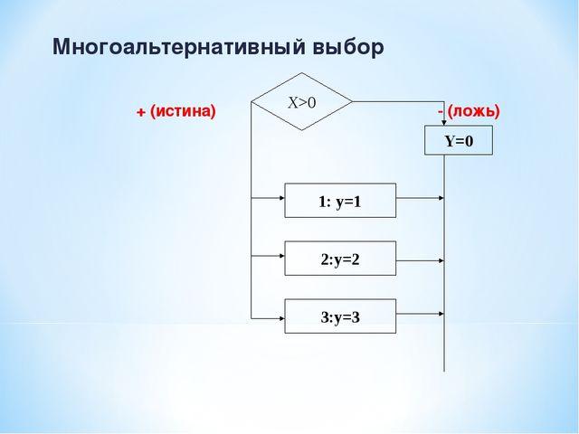 Многоальтернативный выбор + (истина) - (ложь) X>0 Y=0 1: y=1 2:y=2 3:y=3