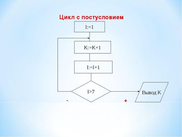 Цикл с постусловием - + I:=1 K:=K+1 I:=I+1 I>7 Вывод K
