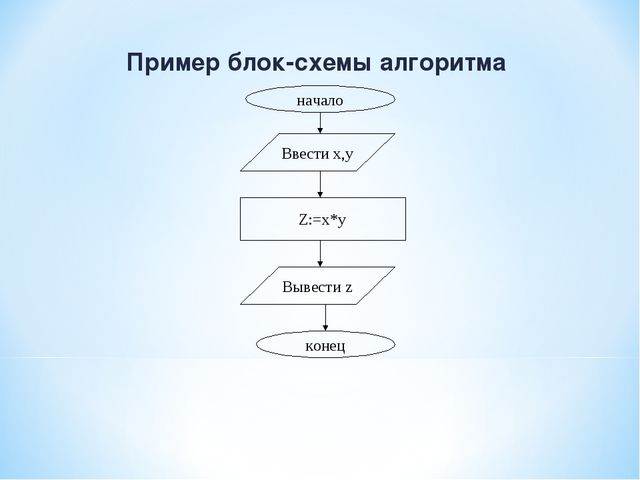 Пример блок-схемы алгоритма начало Ввести x,y Z:=x*y Вывести z конец
