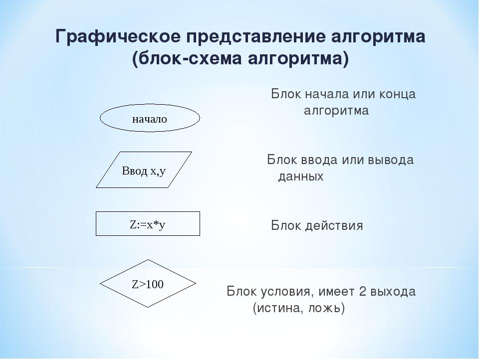 Графическое представление алгоритма (блок-схема алгоритма) Блок начала или ко...