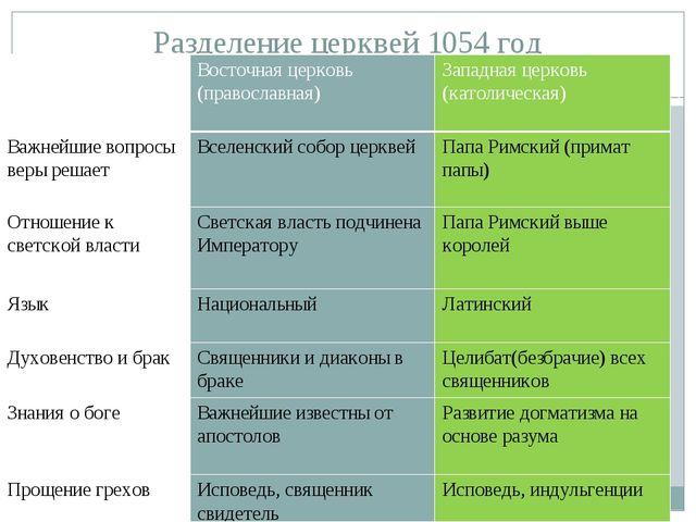 Разделение церквей 1054 год Линия сравнения Восточная церковь (православная)...