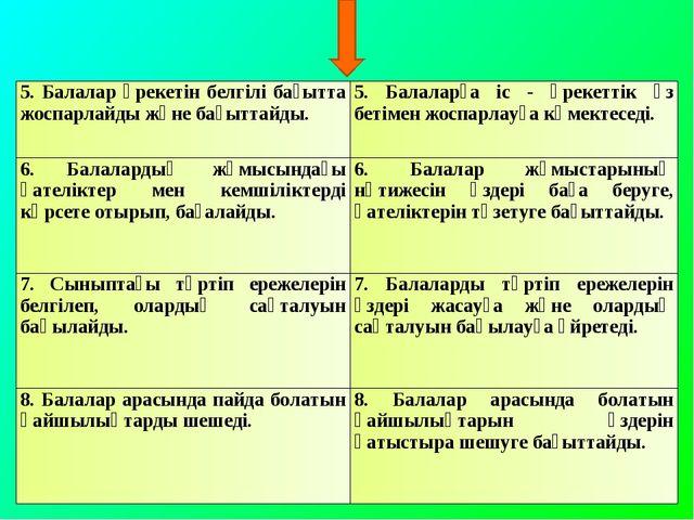 5. Балалар әрекетін белгілі бағытта жоспарлайды және бағыттайды.5. Балаларға...