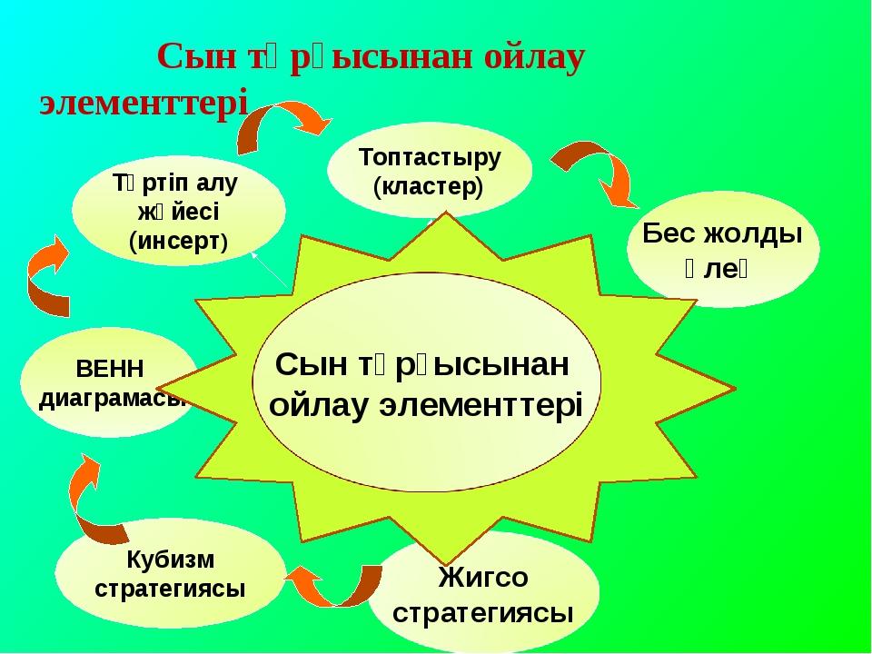 Түртіп алу жүйесі (инсерт) Бес жолды өлең ВЕНН диаграмасы Кубизм стратегиясы...