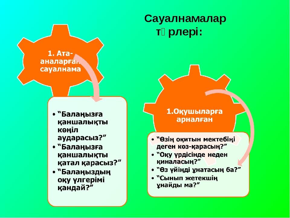 Сауалнамалар түрлері: