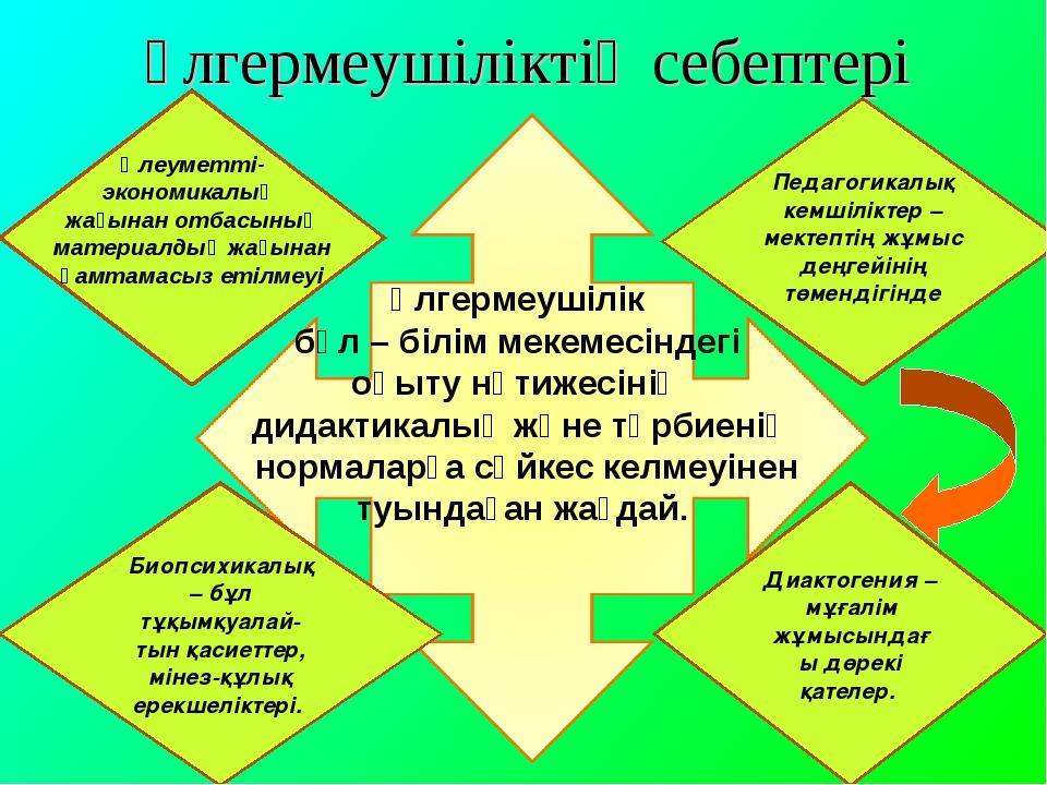Үлгермеушіліктің себептері Биопсихикалық – бұл тұқымқуалай-тын қасиеттер, мін...
